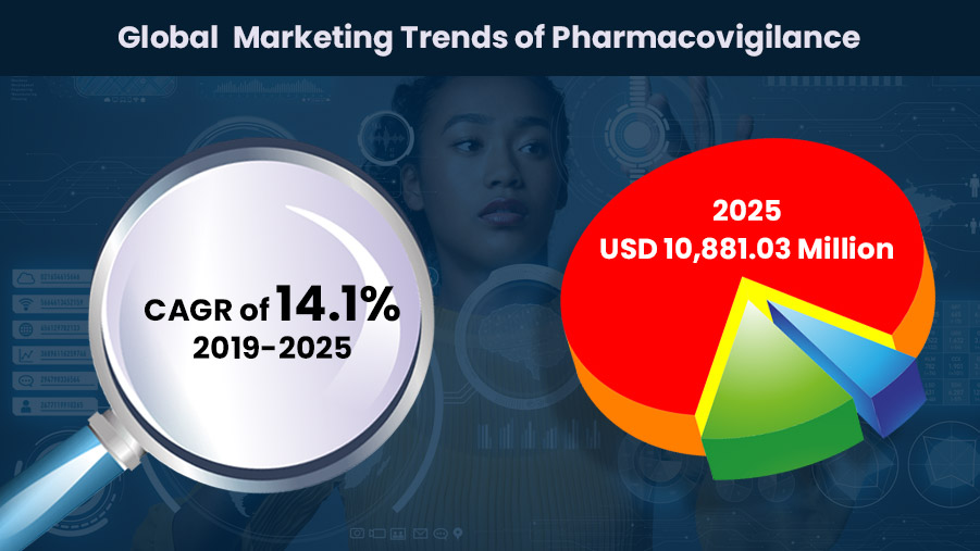 Global Pharmacovigilance Marketing Trends